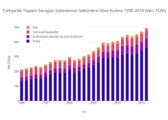 Türkiye'de Toplam Seragazı Salımlarının Sektörlere Göre Kırılımı 1990-2016 (Veri: TÜİK) | stacked bar chart made by Iklimhaber | plotly