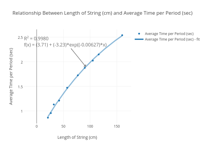 Relationship Between Length of String (cm) and Average Time