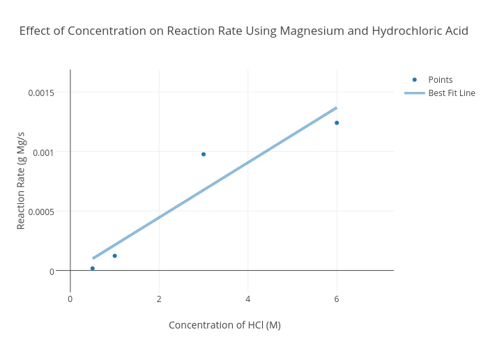 Effect Of Concentration On Reaction Rate Using Magnesium And Hydrochloric Acid