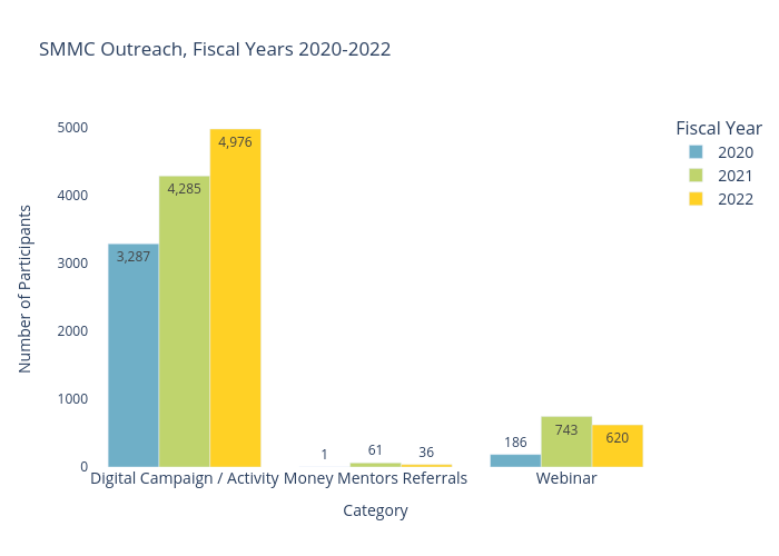 SMMC Outreach, Fiscal Years 2020-2021 | grouped bar chart made by Ilstudentmoney | plotly