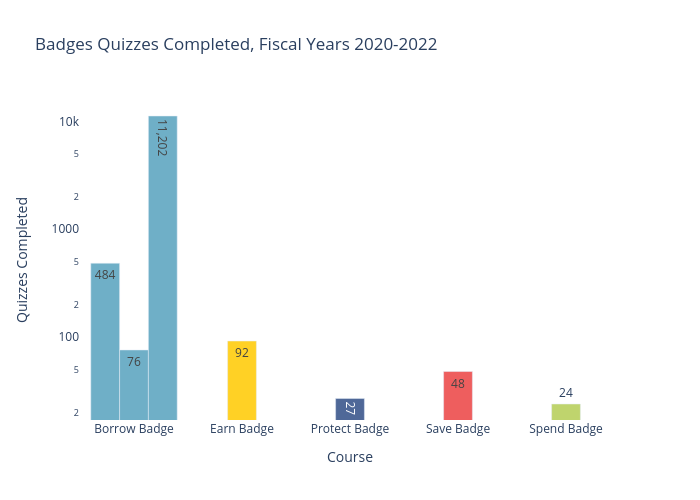 Badges Quizzes Completed, Fiscal Years 2019-2020 | grouped bar chart made by Ilstudentmoney | plotly