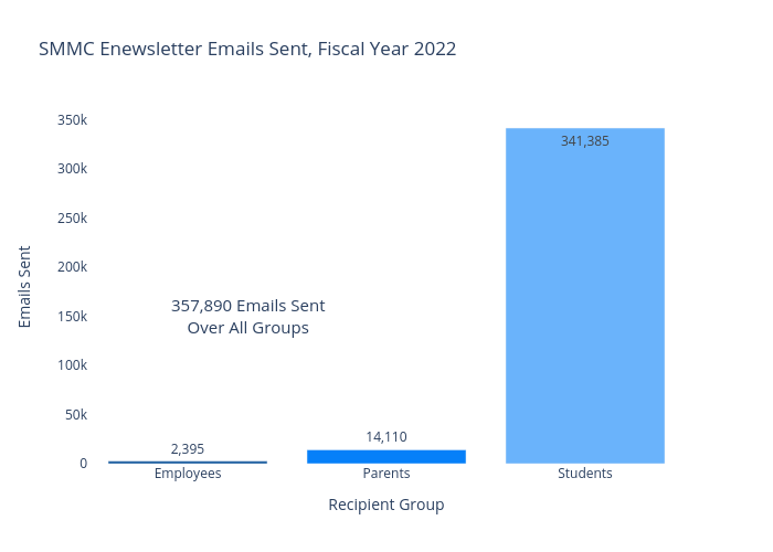 SMMC Enewsletter Emails Sent, Fiscal Year 2021 |  made by Ilstudentmoney | plotly