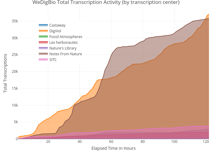 WeDigBio Total Transcription Activity (by transcription center) | filled line chart made by Imnotthatkevinlove | plotly