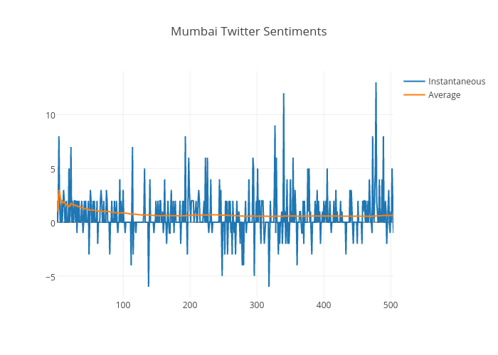 Mumbai Twitter Sentiments | scatter chart made by Indiantinker | plotly