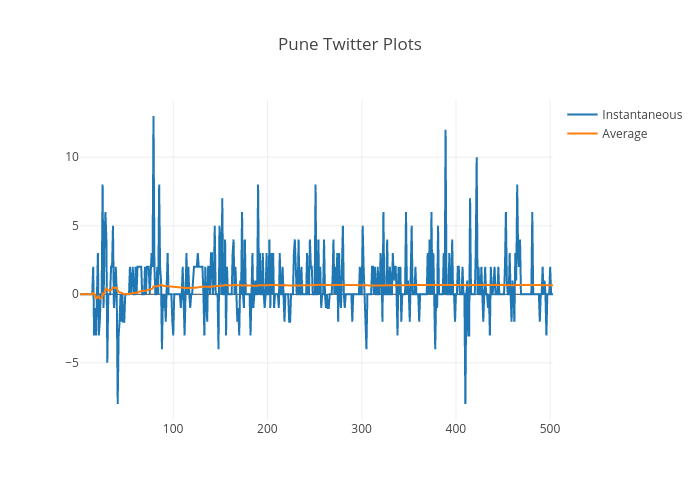 Pune Twitter Plots | scatter chart made by Indiantinker | plotly