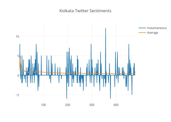 Kolkata Twitter Sentiments | scatter chart made by Indiantinker | plotly