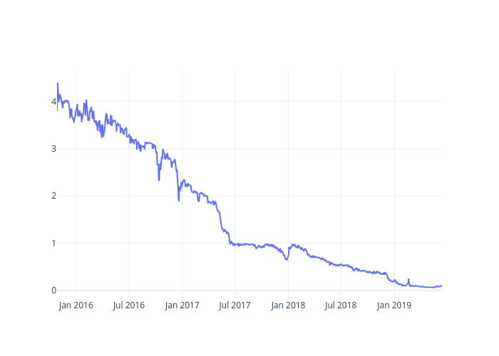 Closing Price | line chart made by Indranil_ghosh | plotly