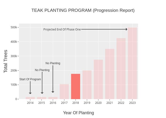 TEAK PLANTING PROGRAM (Progression Report) | bar chart made by Indranil_ghosh | plotly