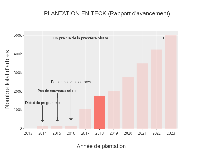 PLANTATION EN TECK (Rapport d'avancement) | bar chart made by Indranil_ghosh | plotly