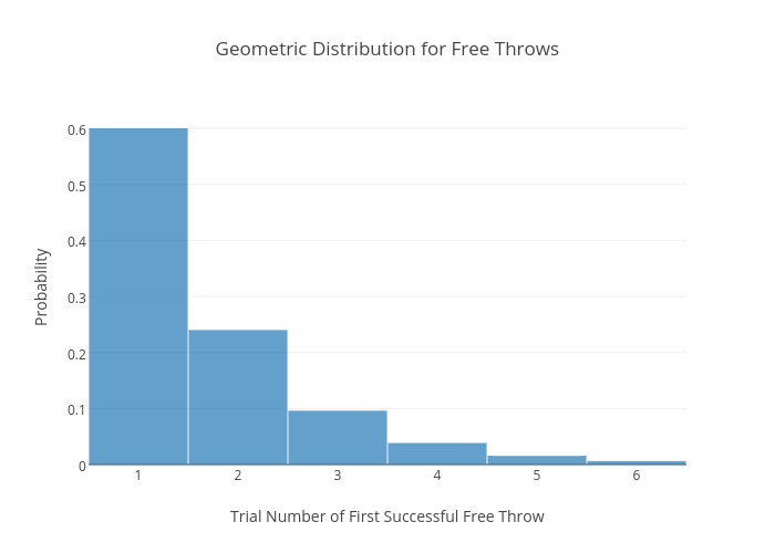 Geometric Distribution for Free Throws | bar chart made by Inouyesan | plotly