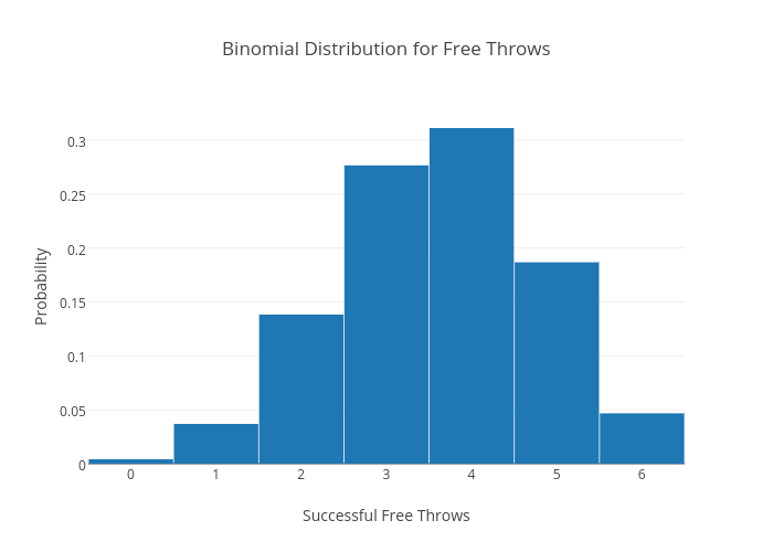 Binomial Distribution for Free Throws | bar chart made by Inouyesan | plotly