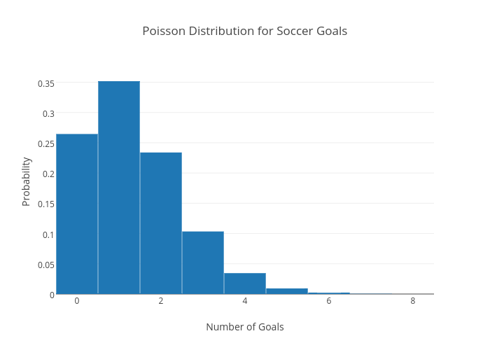 Poisson Distribution for Soccer Goals | bar chart made by Inouyesan | plotly