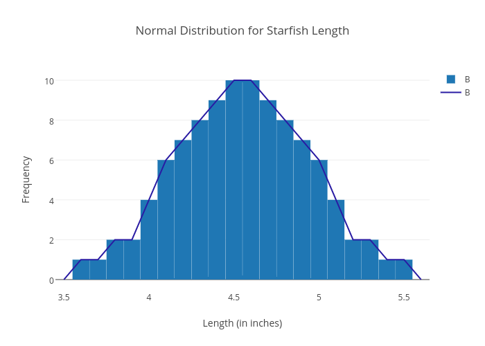 Normal Distribution for Starfish Length | bar chart made by Inouyesan | plotly