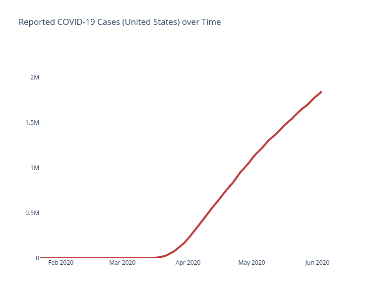us_cases_over_time