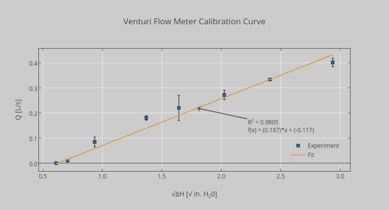 Venturi flow meter calibration curve scatter chartwith vertical venturi flow meter calibration curve scatter chartwith vertical error bars made by iokoro123 plotly ccuart Images