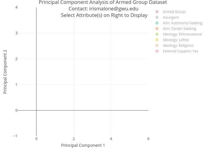 Principal Component Analysis of Armed Group Dataset  Contact: irismalone@gwu.edu  Select Attribute(s) on Right to Display | scatter chart made by Irismalone | plotly