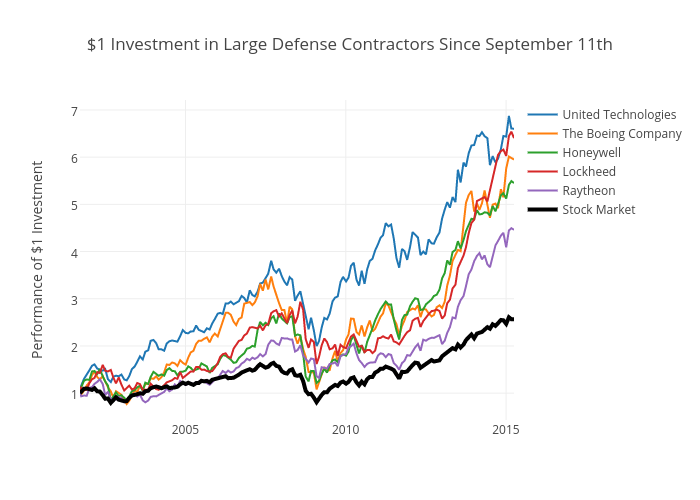 "$1 Investment in the ""Big 5"" Defense Contractors Since September 11th"