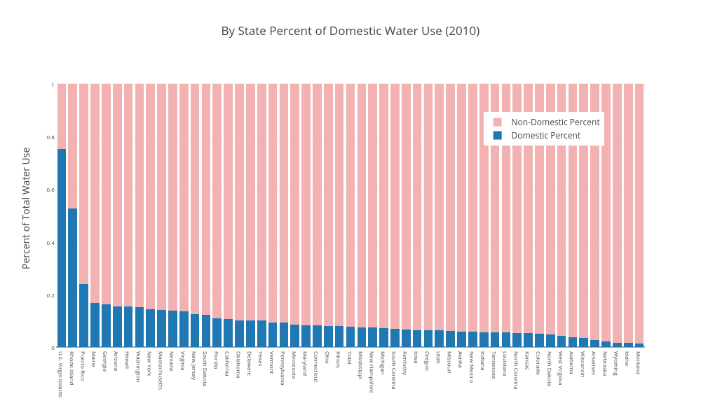 By State Percent of Domestic Water Use (2010)