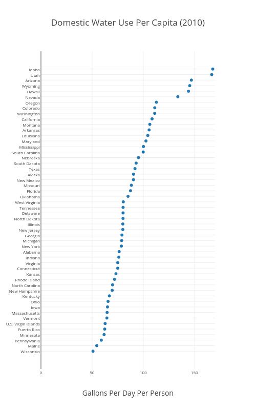Water Use Per Capita (2010)