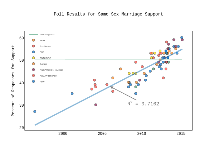 Poll Results for Gay Marriage Support