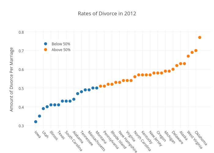 Rates of Divorce in 2012