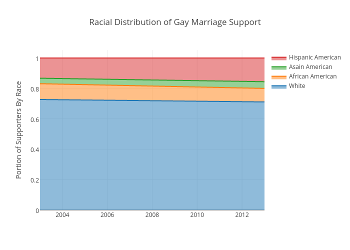 Racial Distribution of Gay Marriage Support