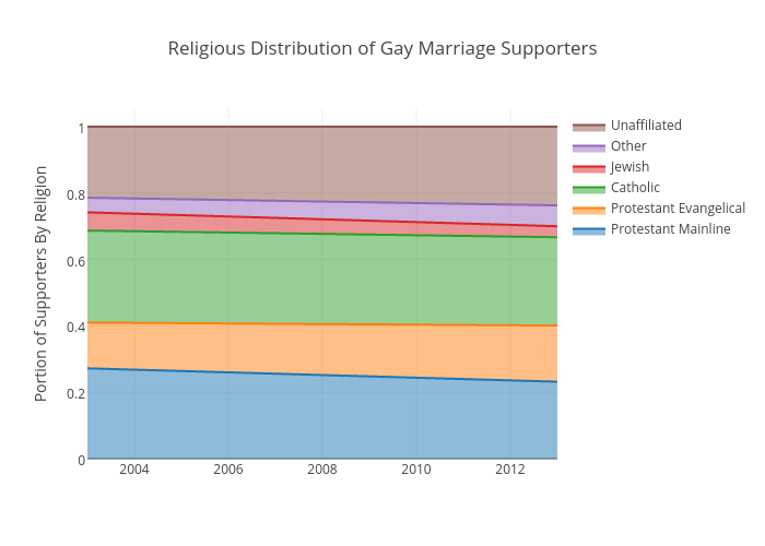 Religious Distribution of Gay Marriage Supporters