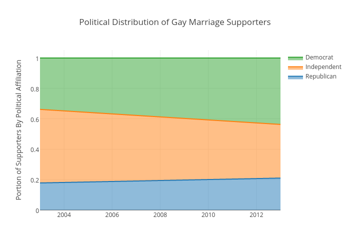 Political Distribution of Gay Marriage Supporters