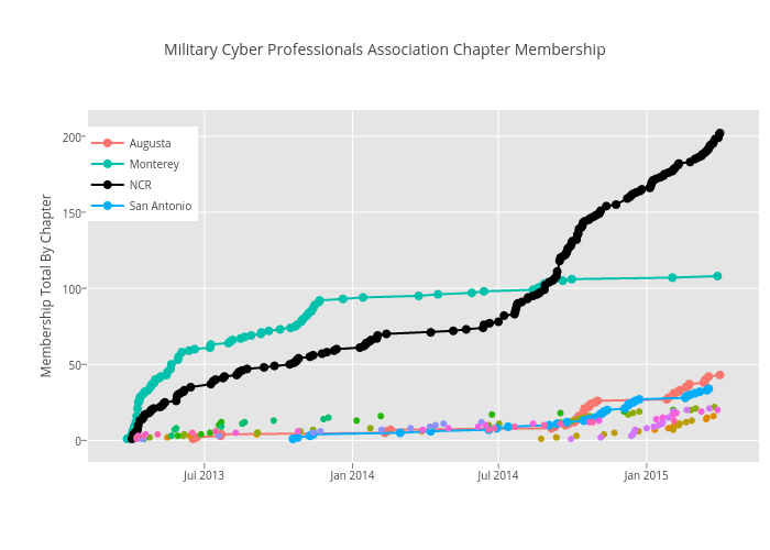 Military Cyber Professionals Association Chapter Membership