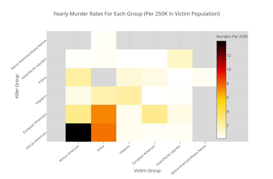 Yearly Murder Rates Per 250K of Category