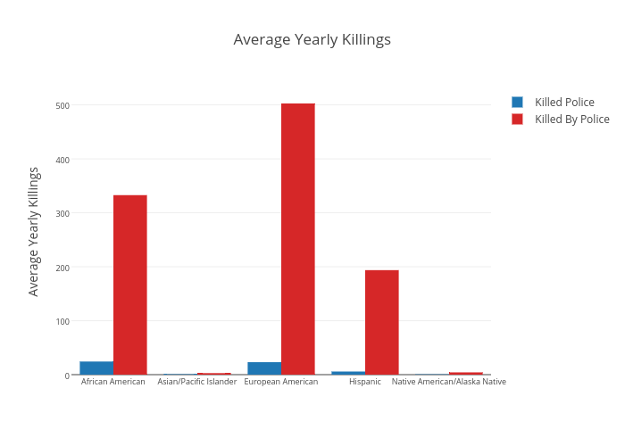 Average Yearly Killings