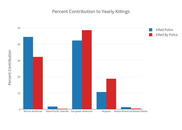 Percent Contribution to Yearly Killings