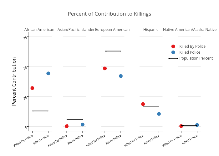 Percent of Contribution to Killings