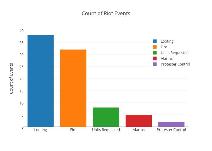 Count of Riot Events