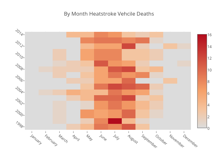 By Month Heatstroke Vehcile Deaths
