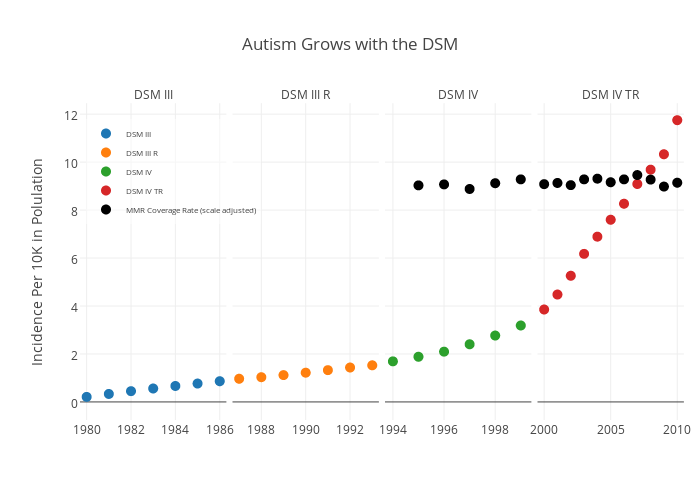 Autism Grows with the DSM