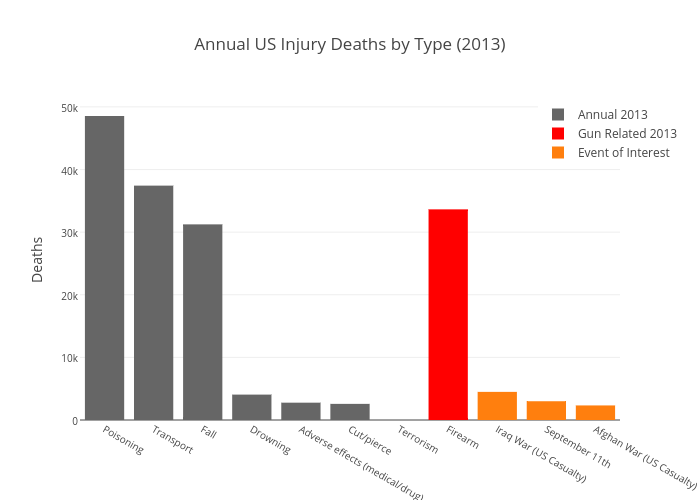 Annual US Injury Deaths by Type (2013)