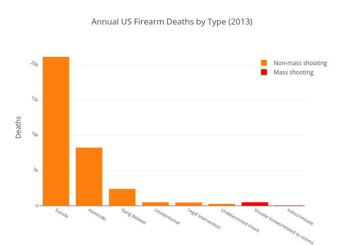 Annual US Firearm Deaths by Type (2013)