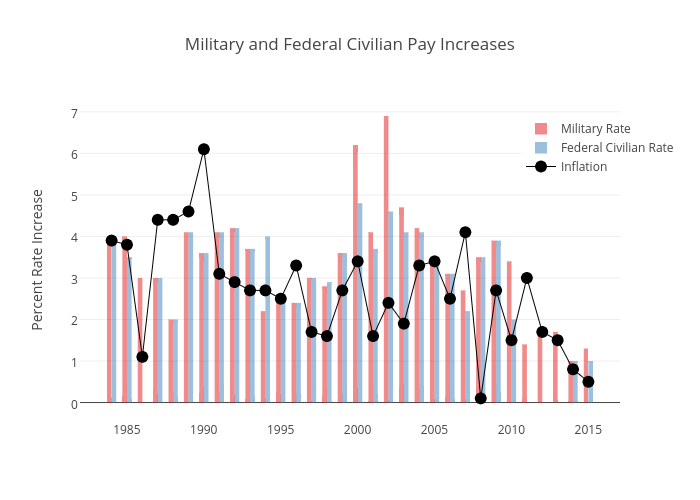 Military and Federal Civilian Pay Increases