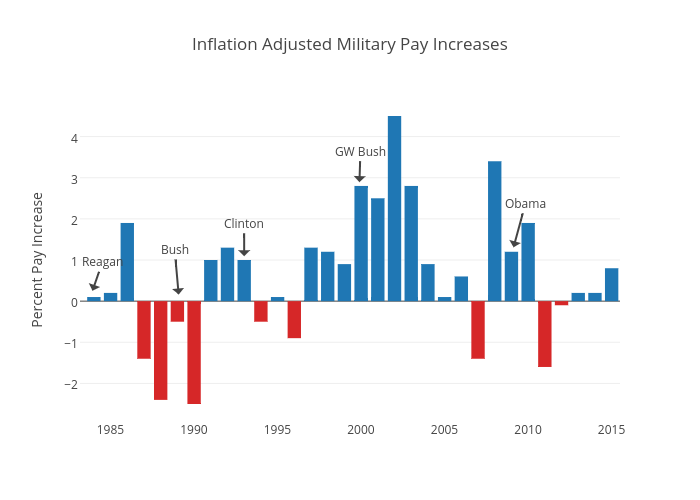 Inflation Adjusted Military Pay Increases