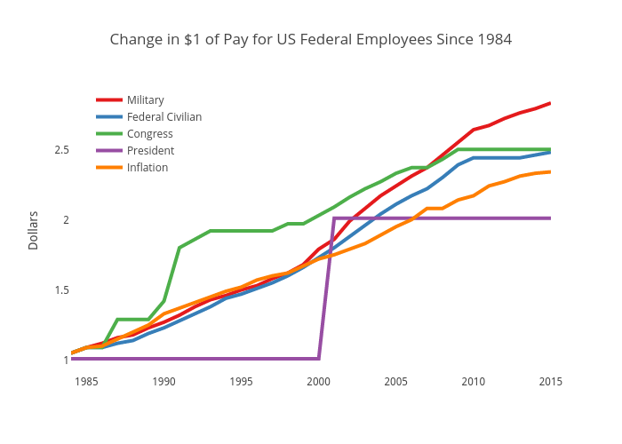 Change in $1 of Pay for US Federal Employee Since 1984