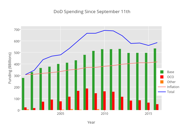DoD Spending Since September 11th