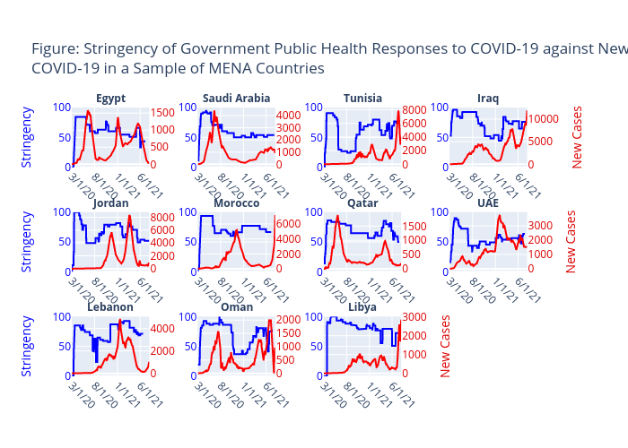 Figure: Stringency of Government Public Health Responses to COVID-19 (Blue) against New Daily Cases of COVID-19 (Red) in a Sample of MENA Countries | scatter chart made by Ishade17 | plotly