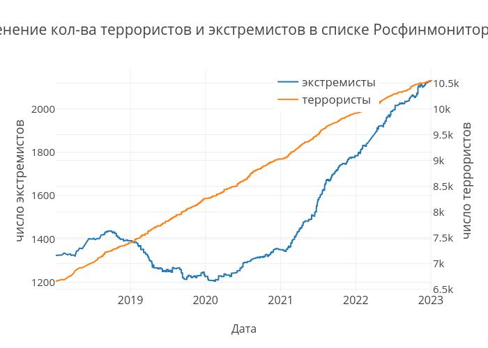 Изменение количества террористов и экстремистов | line chart made by Ishukshin | plotly