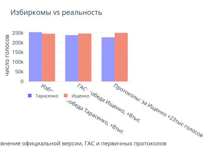 Избиркомы vs реальность | grouped bar chart made by Ishukshin | plotly