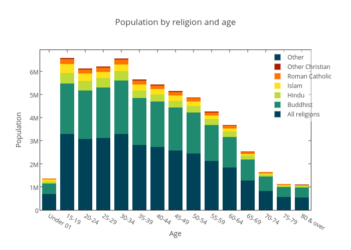 By Religion And Age Stacked Bar Chart Made By Itzmepvk Plotly - Religion population chart