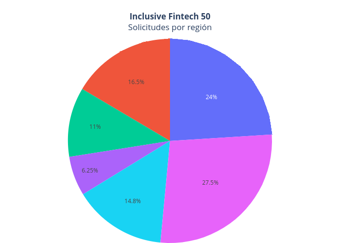 Inclusive Fintech 50Solicitudes por región | pie made by Iupana | plotly