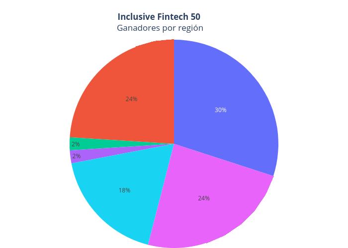 Inclusive Fintech 50 Ganadores por región   pie made by Iupana   plotly