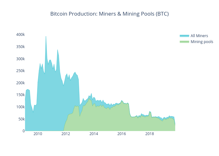 Bitcoin Production: Miners & Mining Pools (BTC) | scatter chart made by Iwooloowi | plotly