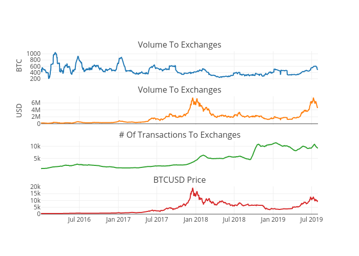Volume sent to exchanges, Volume sent to exchanges, # of Transactions to exchanges, BTC-USD price | scatter chart made by Iwooloowi | plotly